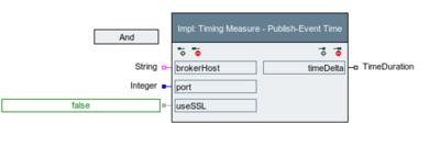 Plot/Graph Action Blocks – expecco Wiki (Version 2 x)