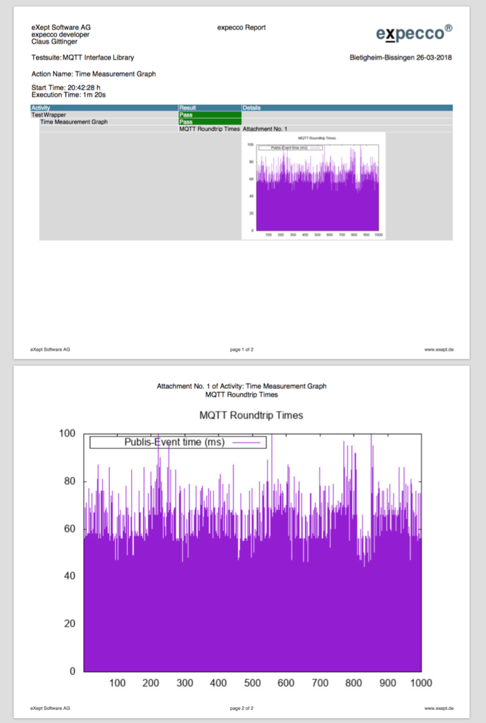 Multiple Measuring MQTT Report img.png